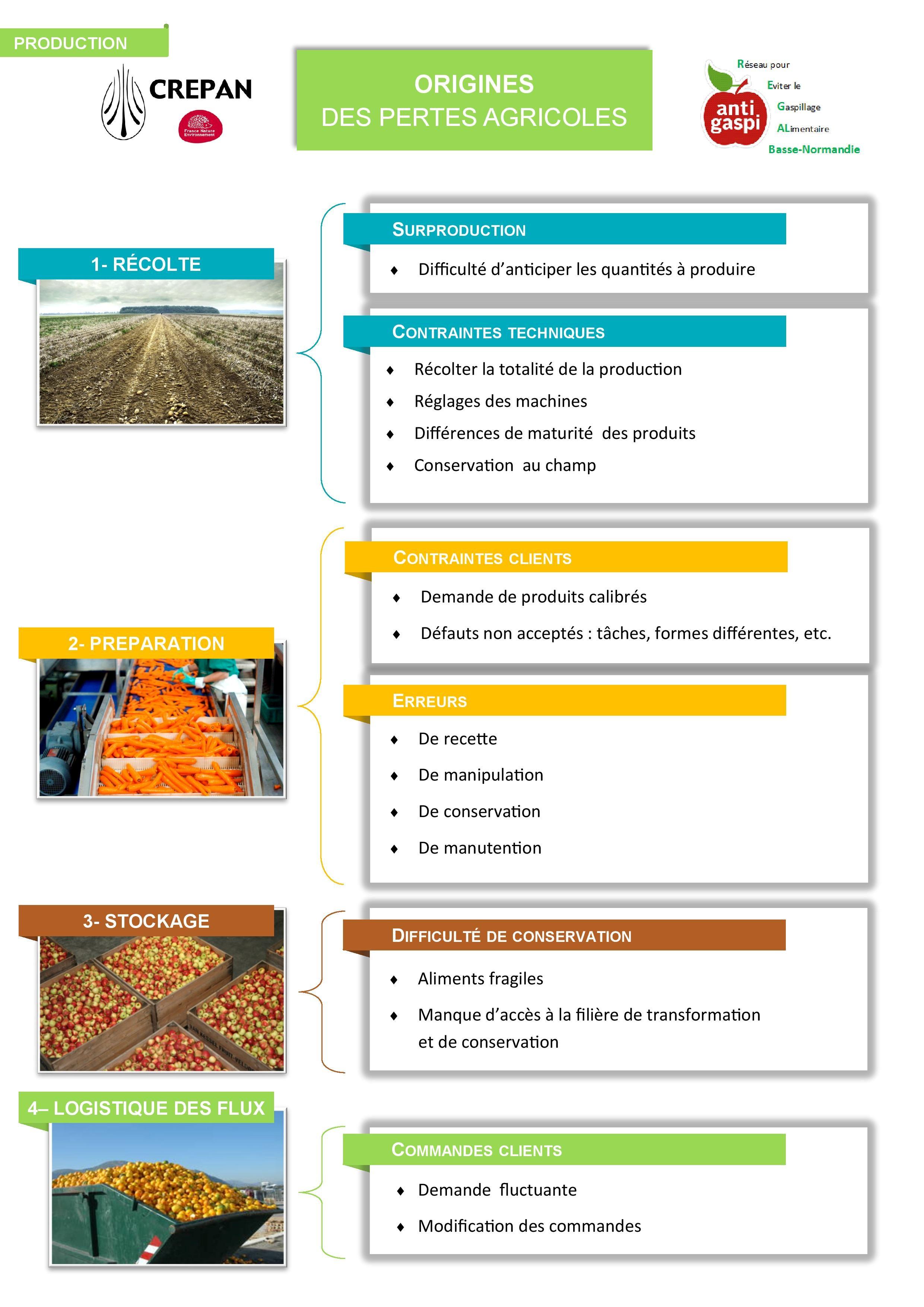 fiche 2 perte agricole